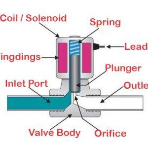 Solenoid Valve Supplier and Exporter in Gujarat, India